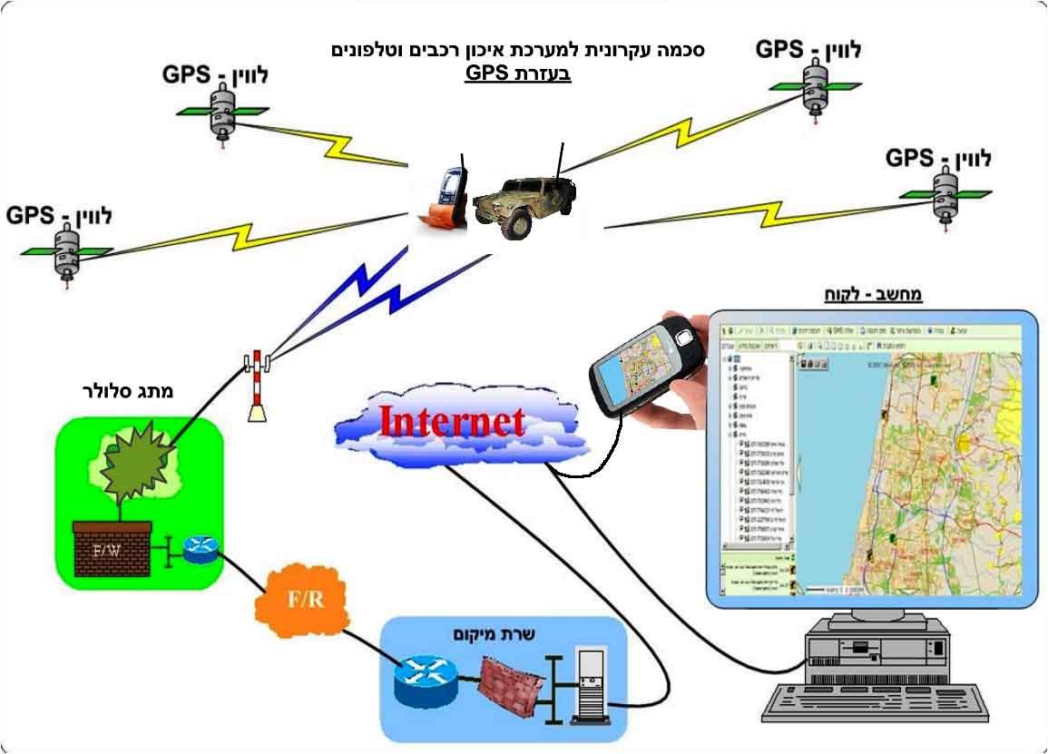 סכמה עקרונית לפעולת איכון רכבים וטלפונים בעזרת GPS
